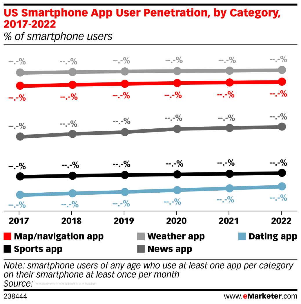 US Smartphone App User Penetration, by Category, 2017-2022 (% of smartphone users)