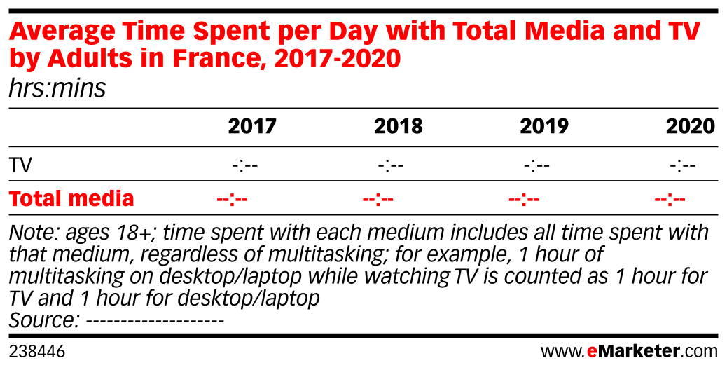 Average Time Spent per Day with Total Media and TV by Adults in France, 2017-2020 (hrs:mins)