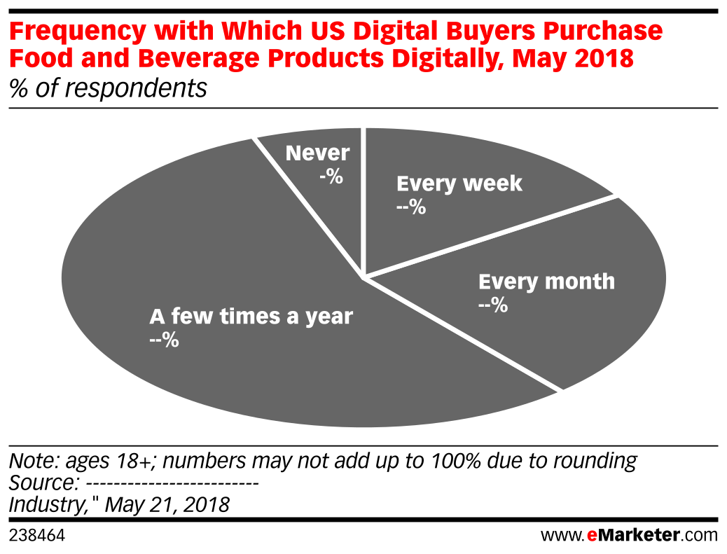 Frequency with Which US Digital Buyers Purchase Food and Beverage Products Digitally, May 2018 (% of respondents)