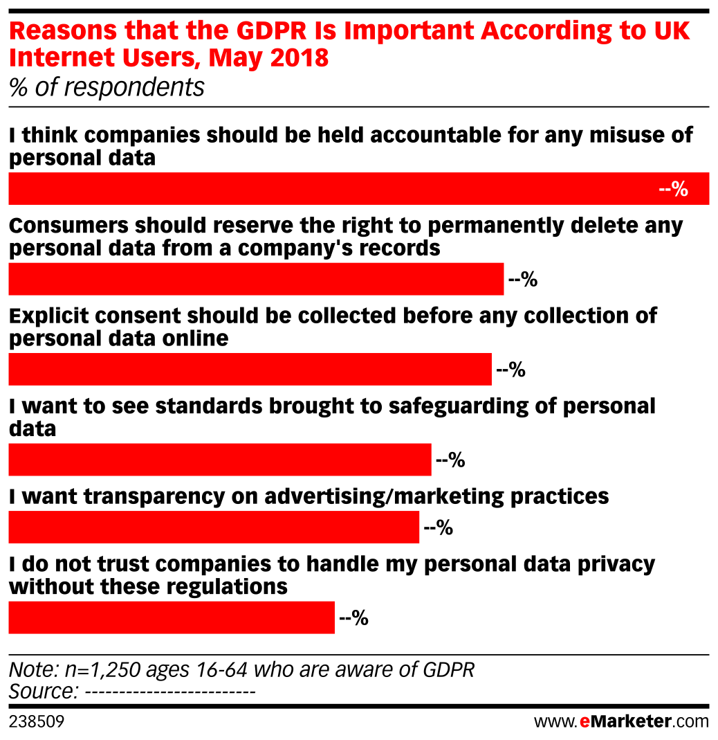 Reasons that the GDPR Is Important According to UK Internet Users, May 2018 (% of respondents)