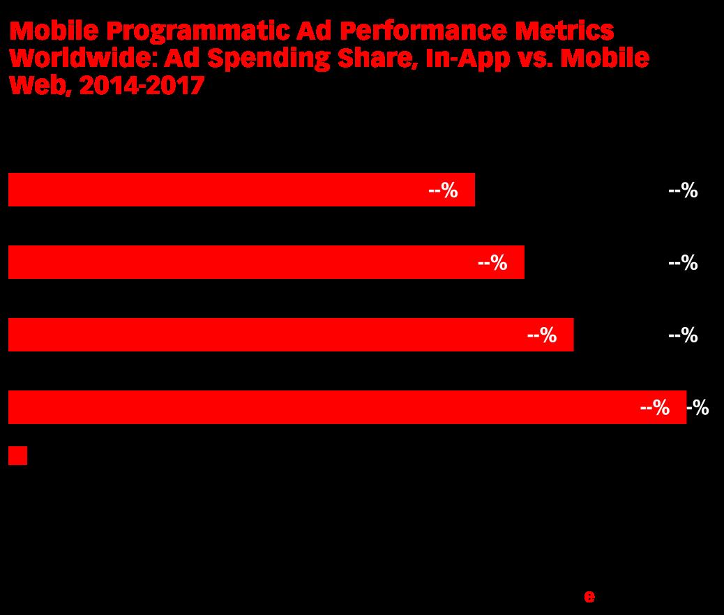 Mobile Programmatic Ad Performance Metrics Worldwide: Ad Spending Share, In-App vs. Mobile Web, 2014-2017 (% of total on Smaato's platform)
