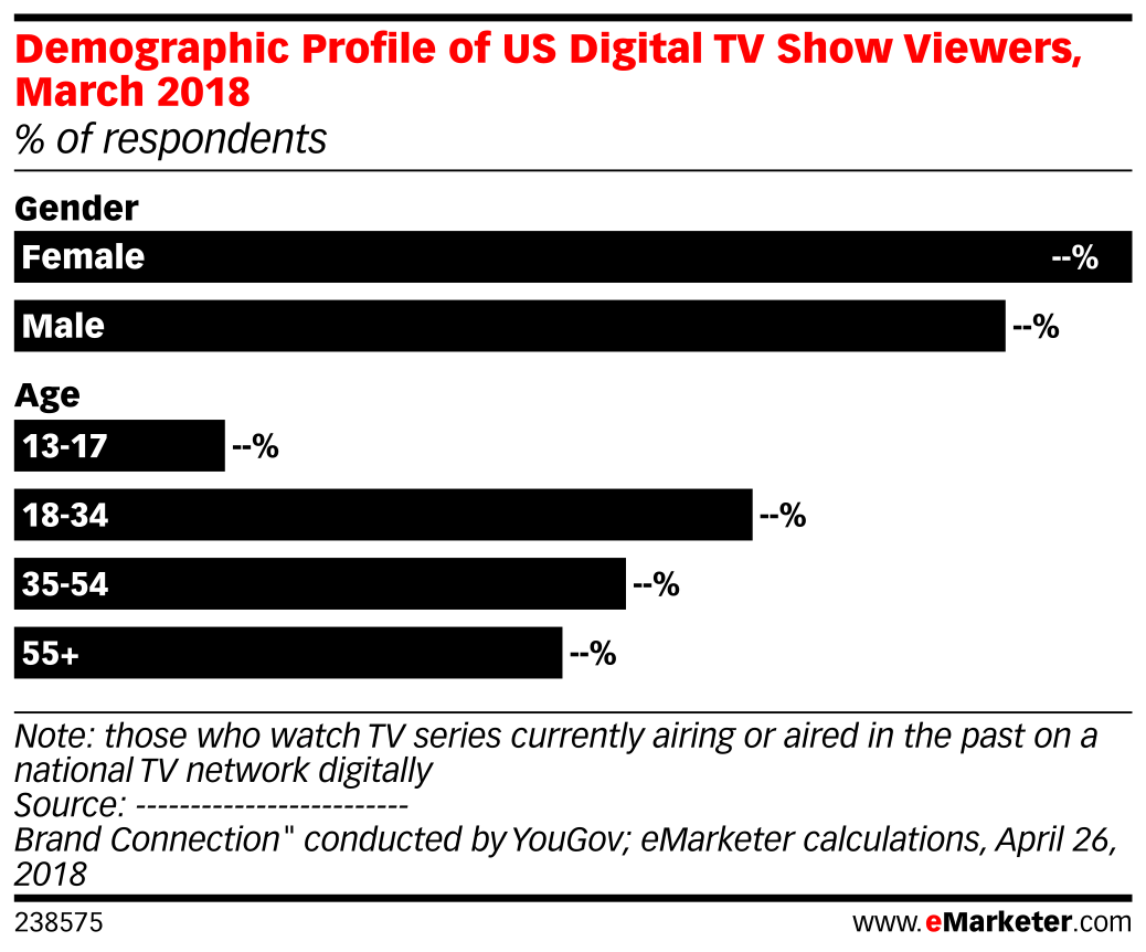 Demographic Profile Of Us Digital Tv Show Viewers March 2018 Of