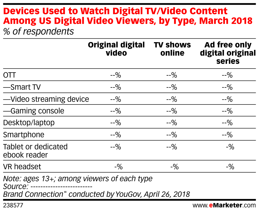Devices Used to Watch Digital TV/Video Content Among US Digital Video Viewers, by Type, March 2018 (% of respondents)