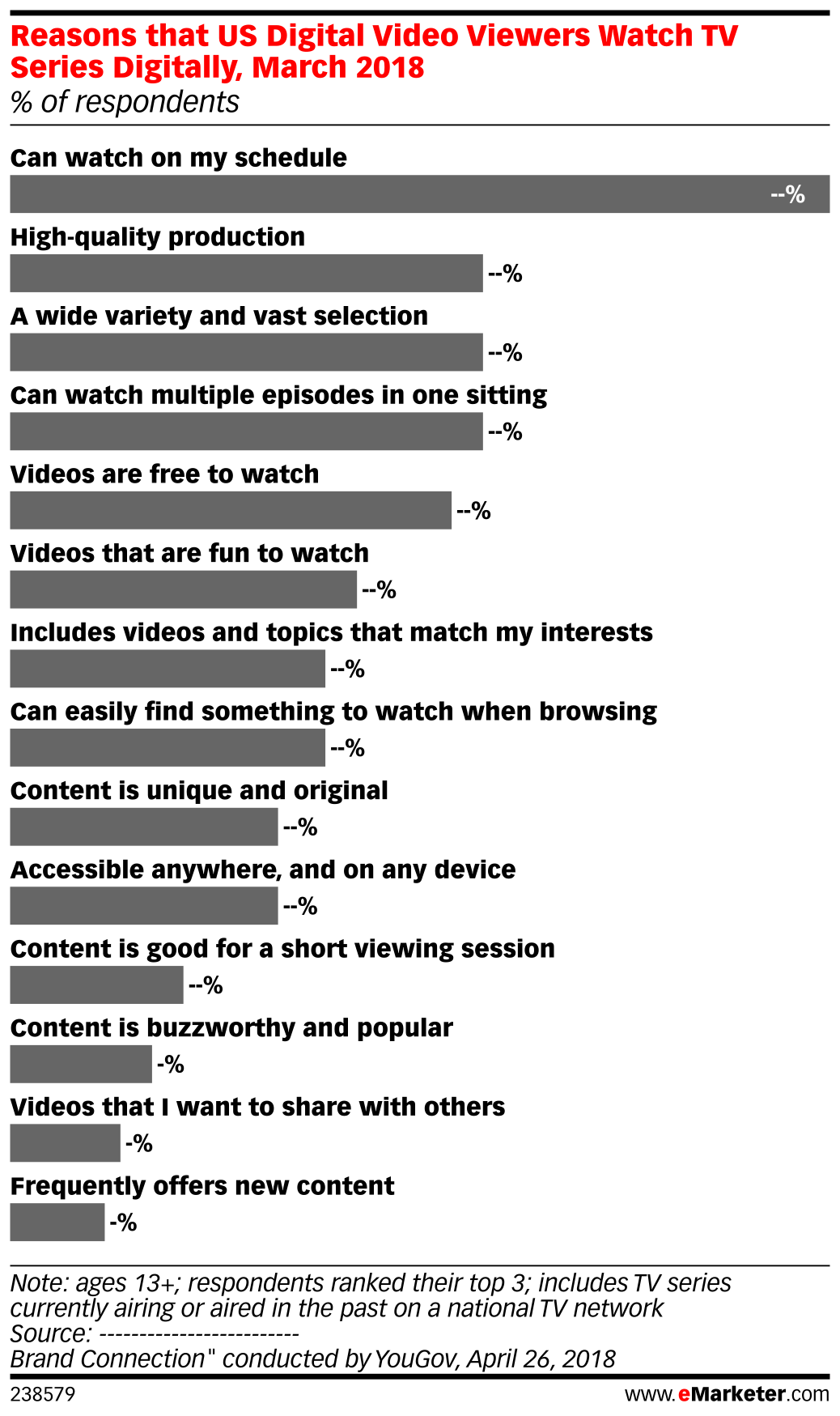 Reasons that US Digital Video Viewers Watch TV Series Digitally, March 2018 (% of respondents)