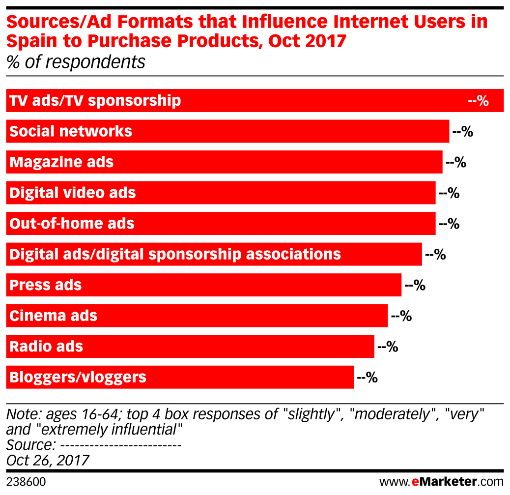Sources/Ad Formats that Influence Internet Users in Spain to Purchase Products, Oct 2017 (% of respondents)