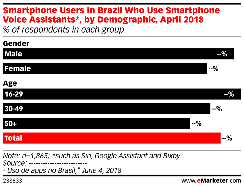 Smartphone Users in Brazil Who Use Smartphone Voice Assistants*, by Demographic, April 2018 (% of respondents in each group)