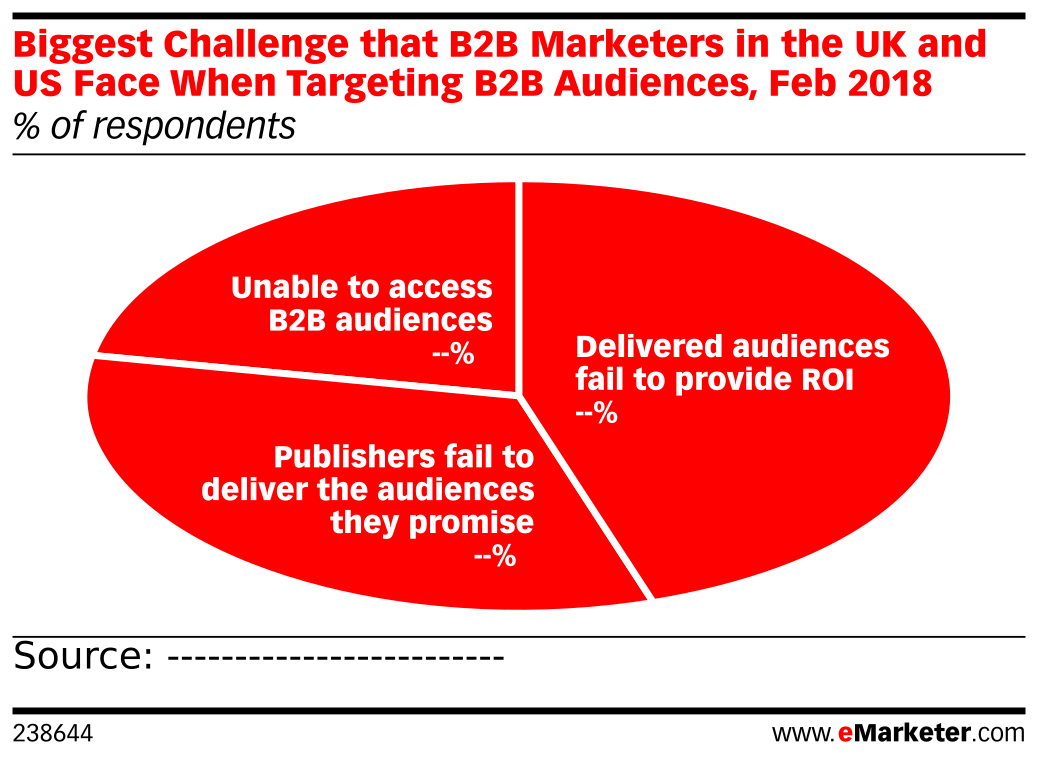 Biggest Challenge that B2B Marketers in the UK and US Face When Targeting B2B Audiences, Feb 2018 (% of respondents)