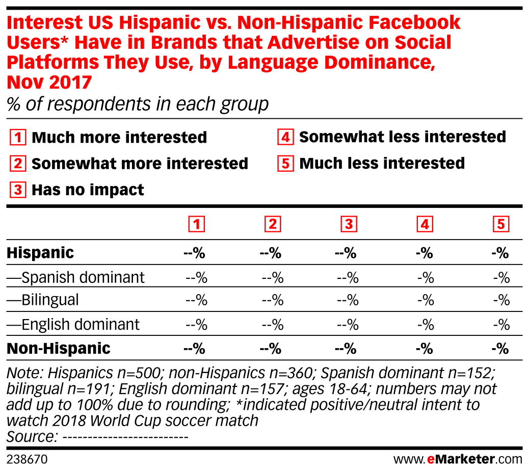 Interest US Hispanic vs. Non-Hispanic Facebook Users* Have in Brands that Advertise on Social Platforms They Use, by Language Dominance, Nov 2017 (% of respondents in each group)