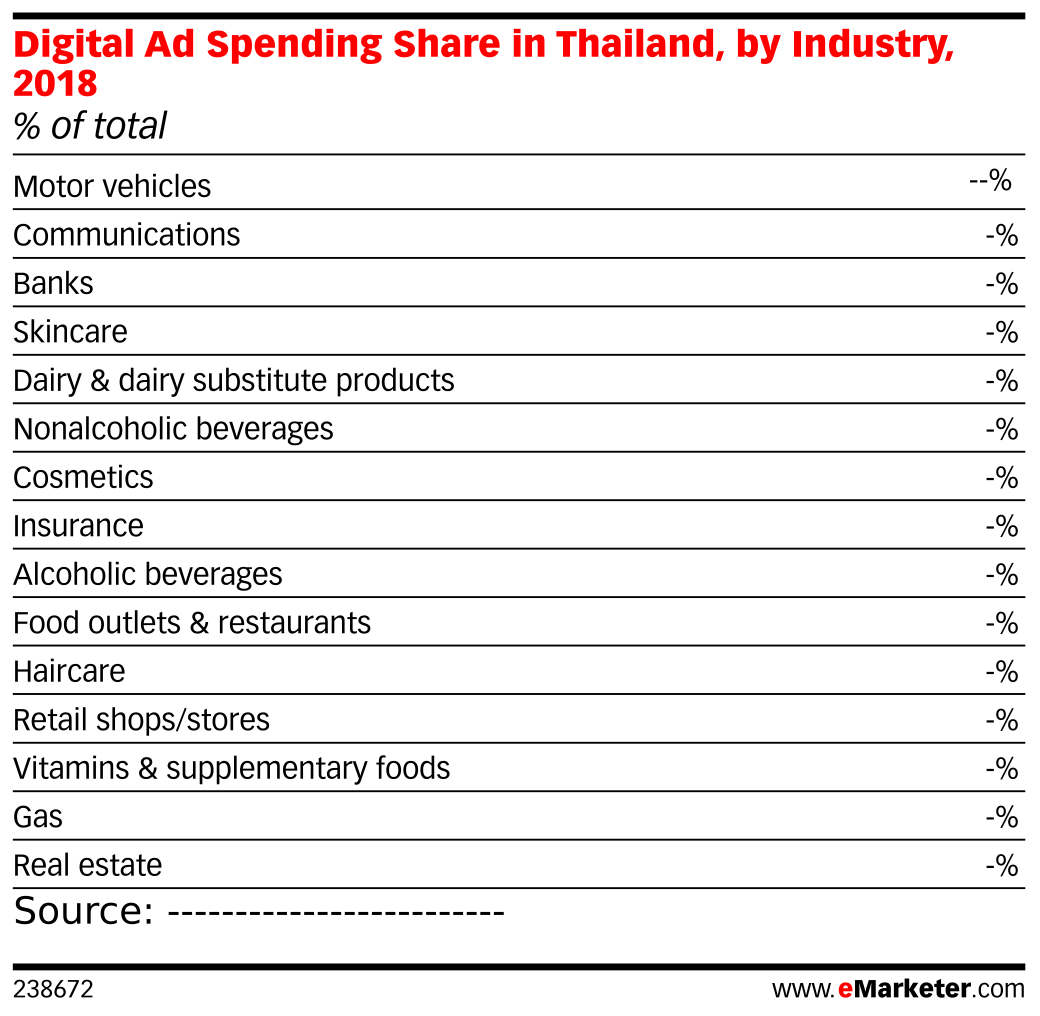Digital Ad Spending Share in Thailand, by Industry, 2018 (% of total)