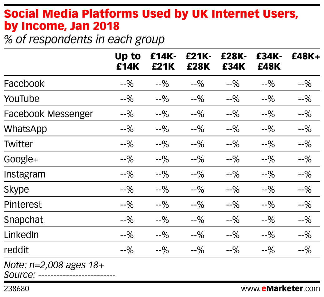 Social Media Platforms Used by UK Internet Users, by Income, Jan 2018 (% of respondents in each group)