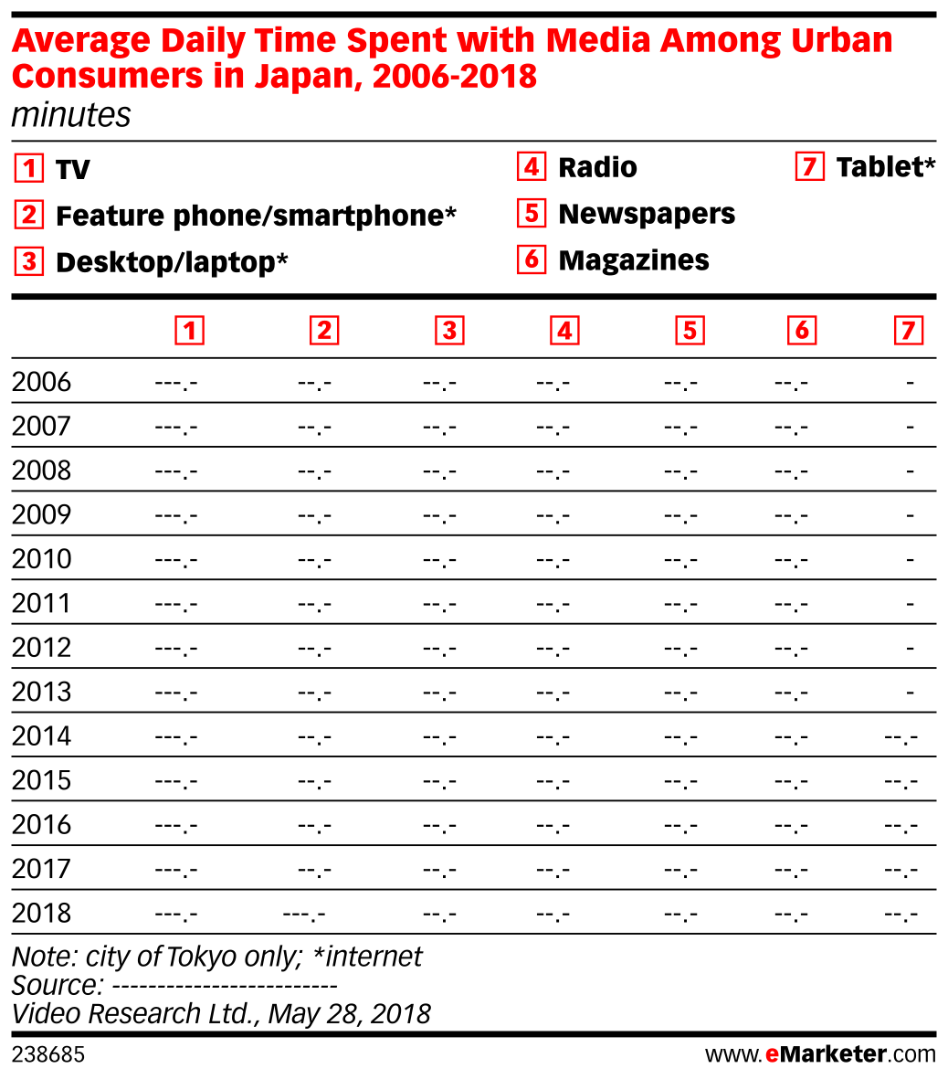 Average Daily Time Spent with Media Among Urban Consumers in Japan, 2006-2018 (minutes)