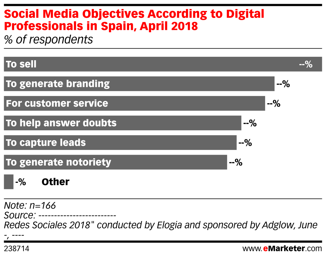 Social Media Objectives According to Digital Professionals in Spain, April 2018 (% of respondents)