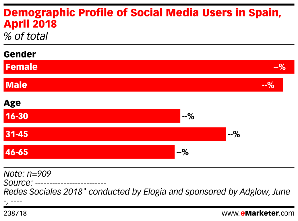 Demographic Profile of Social Media Users in Spain, April 2018 (% of total)