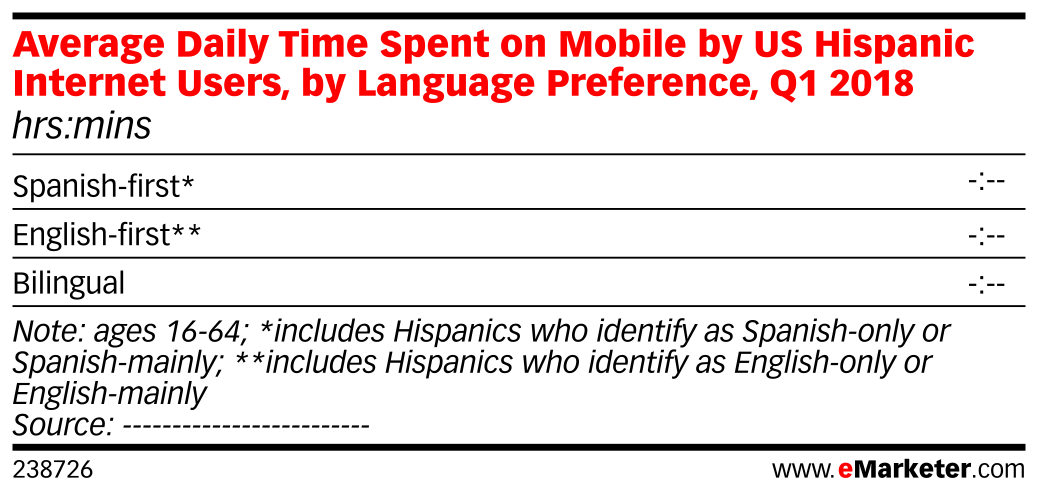 Average Daily Time Spent on Mobile by US Hispanic Internet Users, by Language Preference, Q1 2018 (hrs:mins)