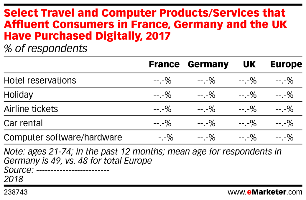 Select Travel and Computer Products/Services that Affluent Consumers in France, Germany and the UK Have Purchased Digitally, 2017 (% of respondents)