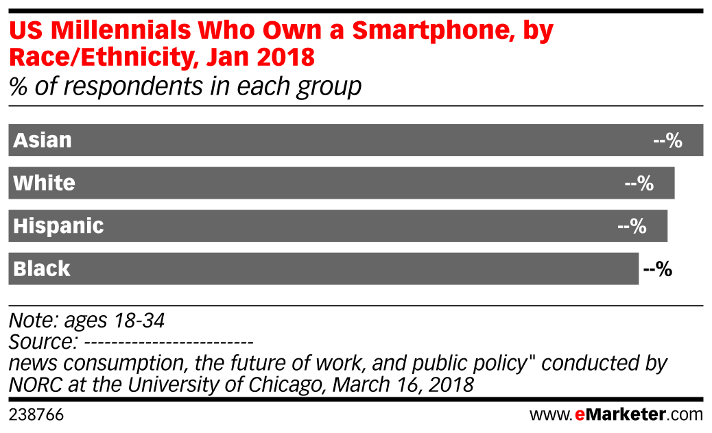 US Millennials Who Own a Smartphone, by Race/Ethnicity, Jan 2018 (% of respondents in each group)