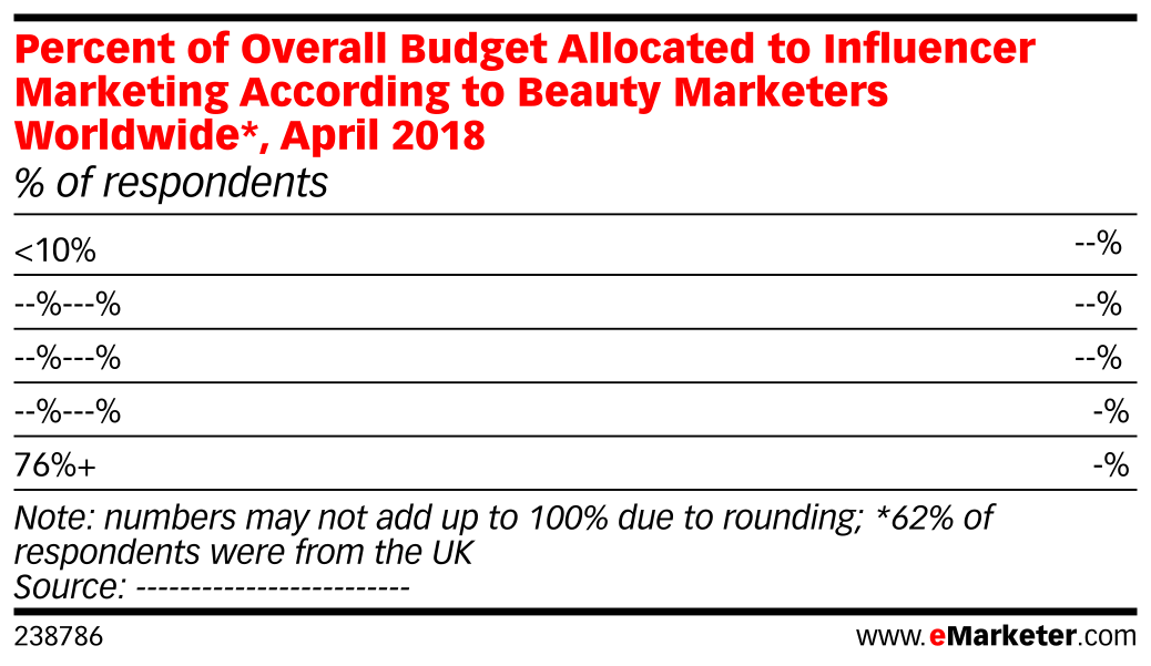 Percent of Overall Budget Allocated to Influencer Marketing According to Beauty Marketers Worldwide*, April 2018 (% of respondents)