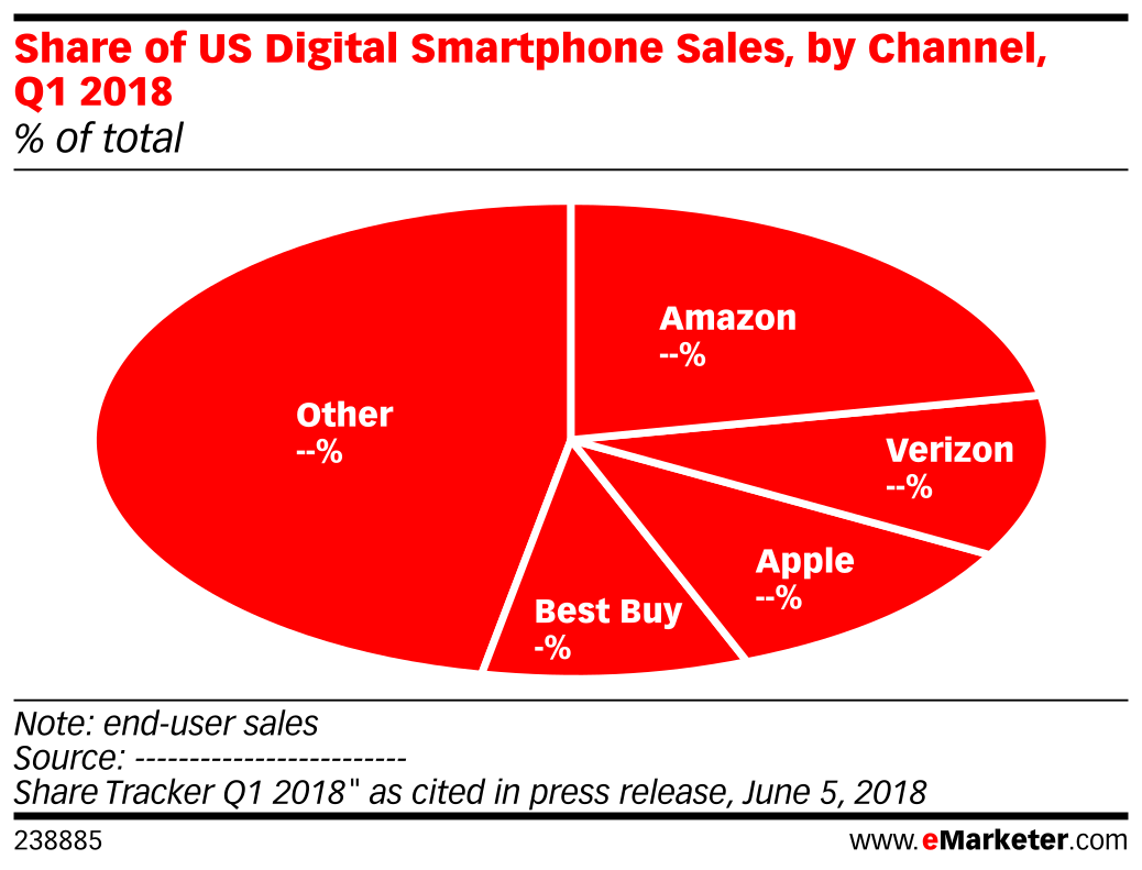 Share of US Digital Smartphone Sales, by Channel, Q1 2018