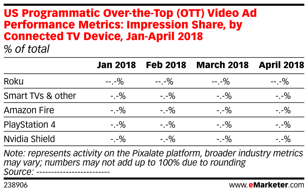 US Programmatic Over-the-Top (OTT) Video Ad Performance Metrics: Impression Share, by Connected TV Device, Jan-April 2018 (% of total)