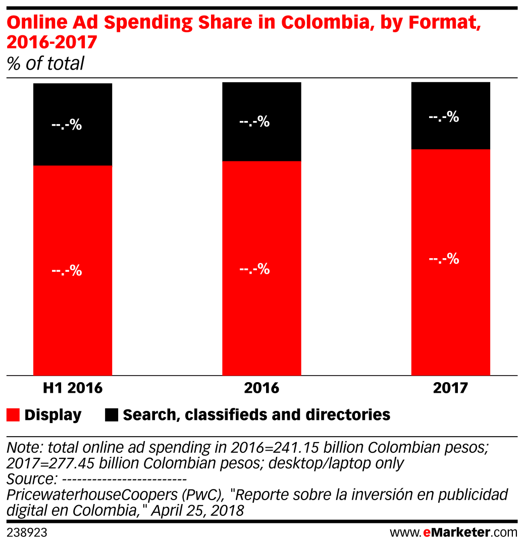 Online Ad Spending Share in Colombia, by Format, 2016-2017 (% of total)