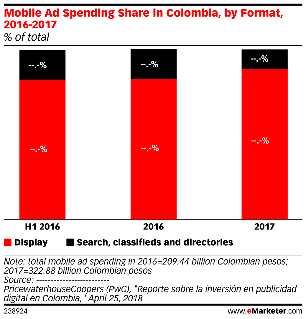 Mobile Ad Spending Share in Colombia, by Format, 2016-2017 (% of total)