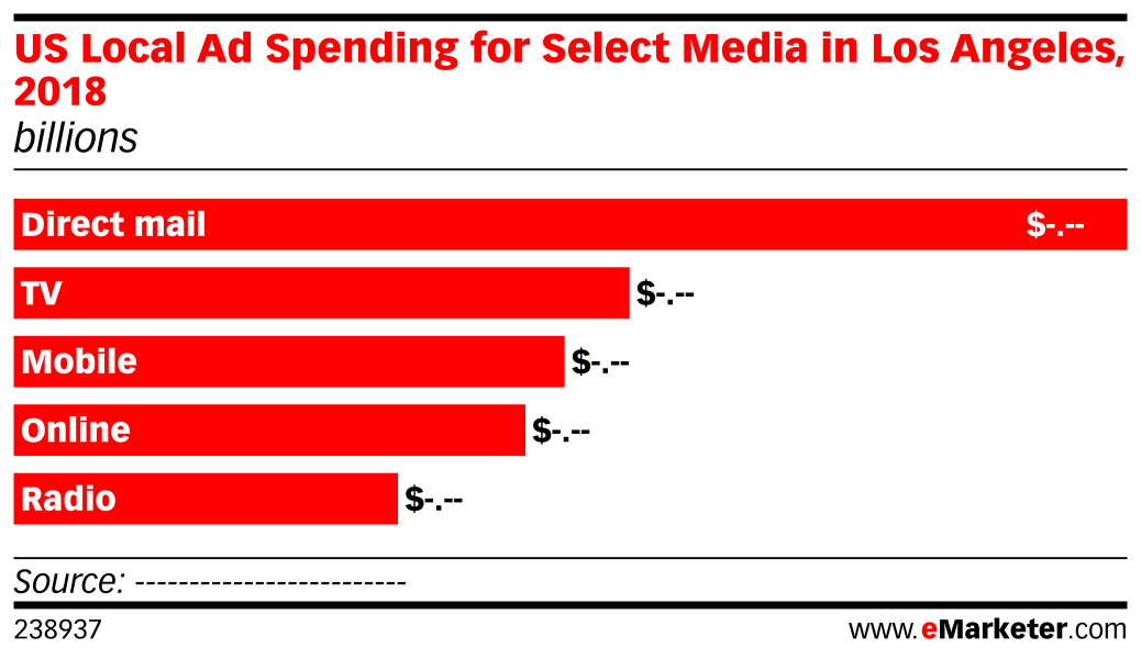 US Local Ad Spending for Select Media in Los Angeles, 2018 (billions)