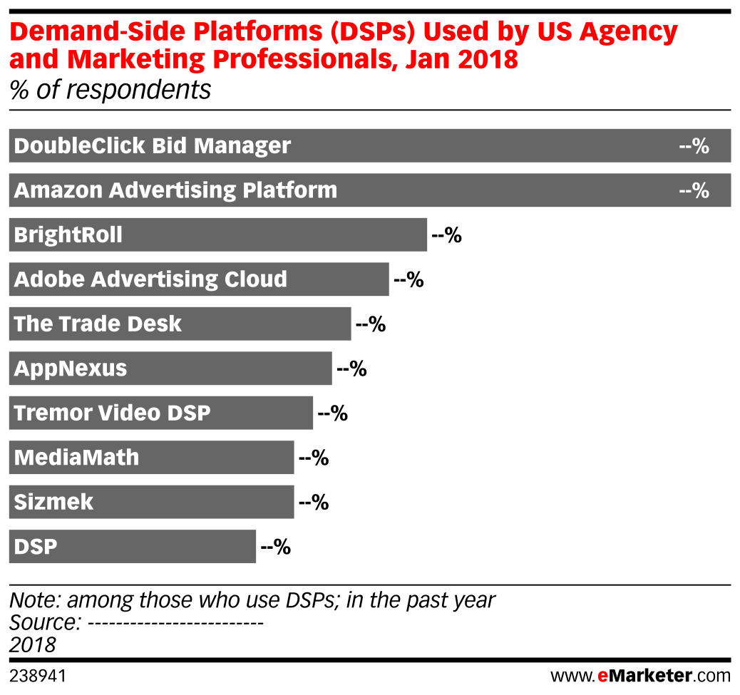 Demand-Side Platforms (DSPs) Used by US Agency and Marketing Professionals, Jan 2018 (% of respondents)