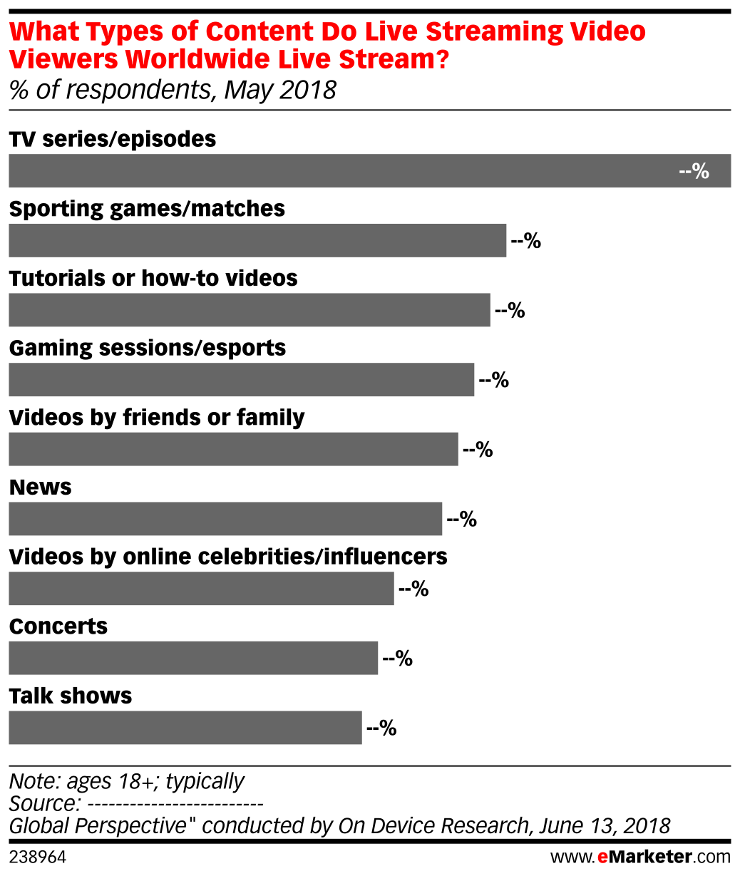 What Types of Content Do Live Streaming Video Viewers Worldwide Live Stream? (% of respondents, May 2018)