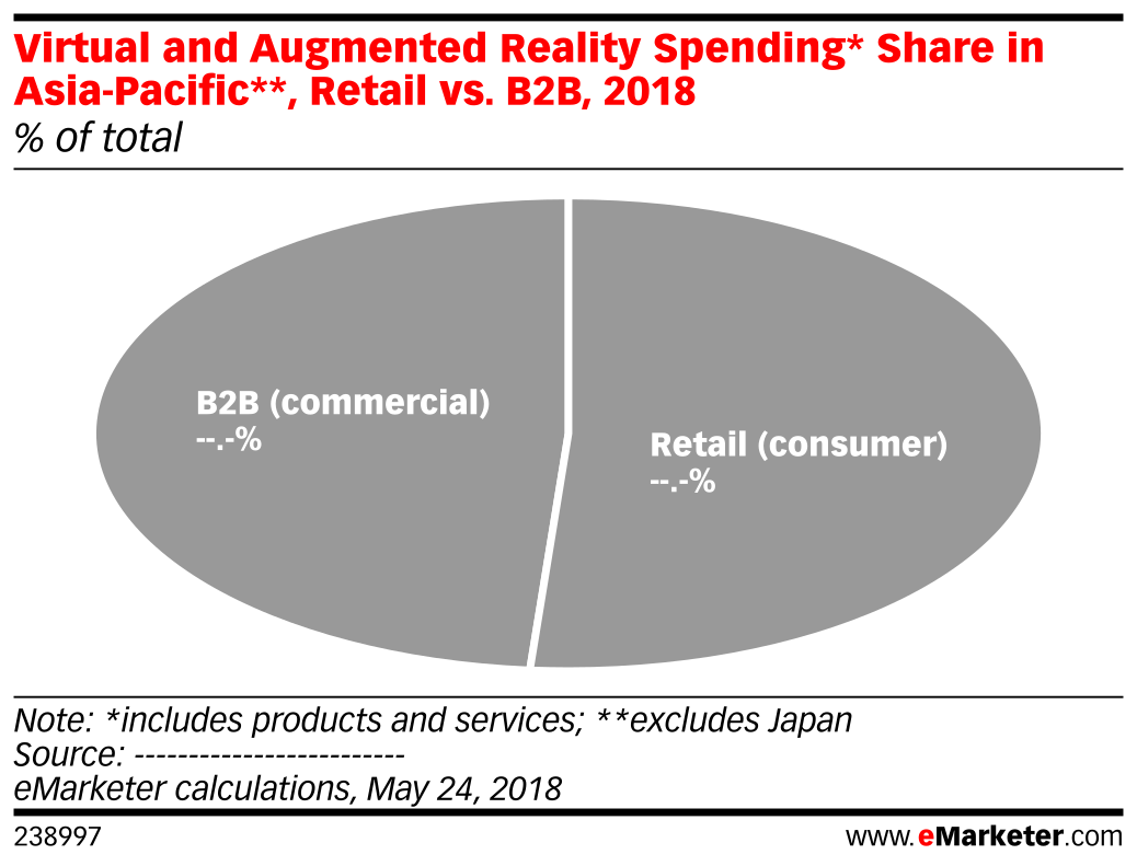 Virtual and Augmented Reality Spending* Share in Asia-Pacific**, Retail vs. B2B, 2018 (% of total)