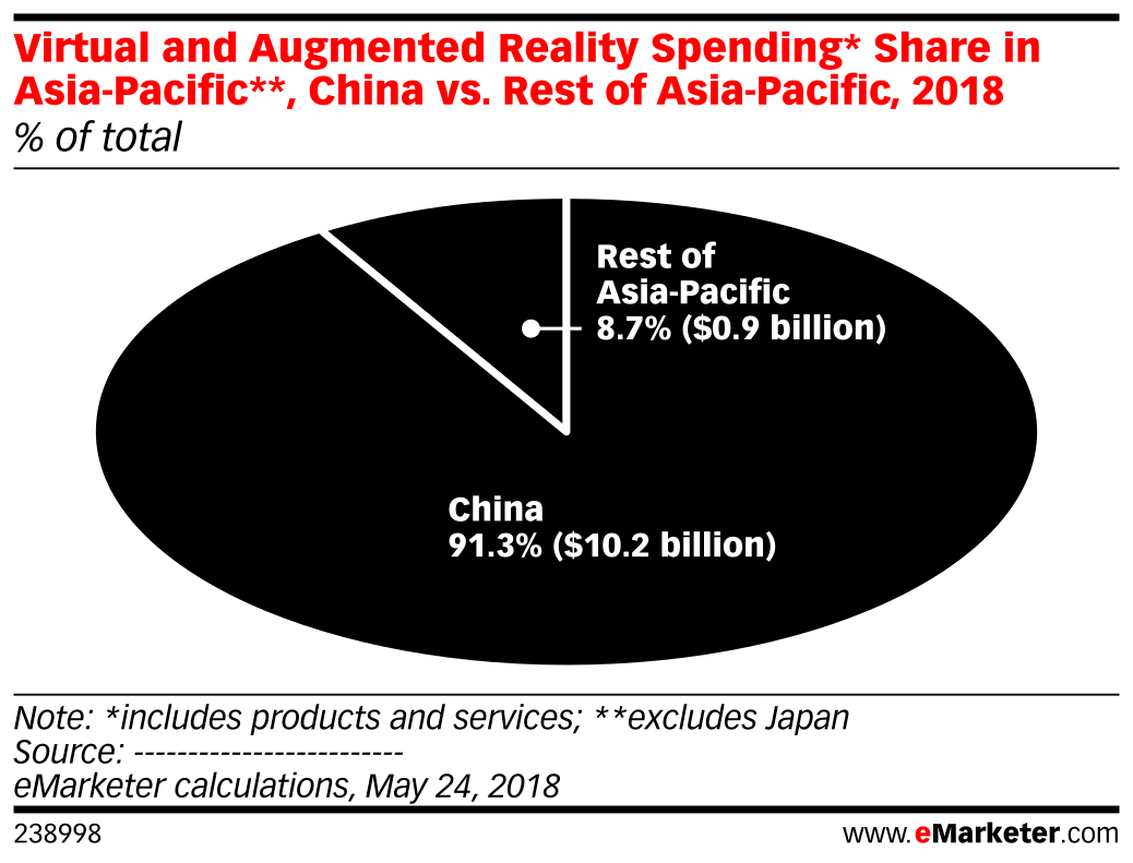 Virtual and Augmented Reality Spending* Share in Asia-Pacific**, China vs. Rest of Asia-Pacific, 2018 (% of total)