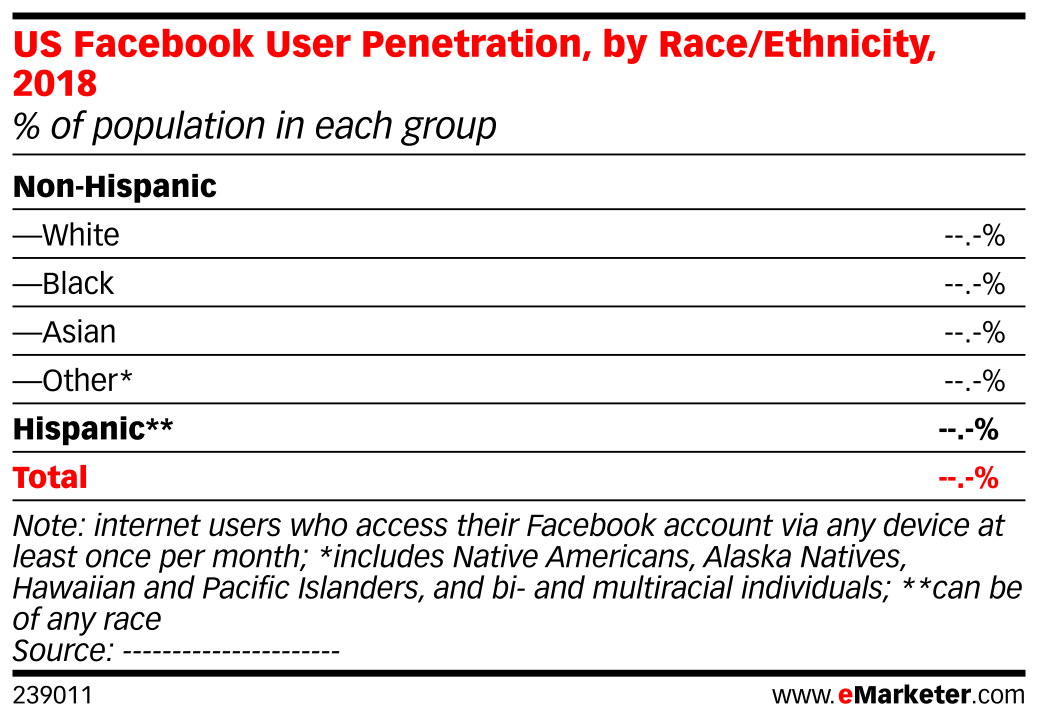 US Facebook User Penetration, by Race/Ethnicity, 2018 (% of population in each group)
