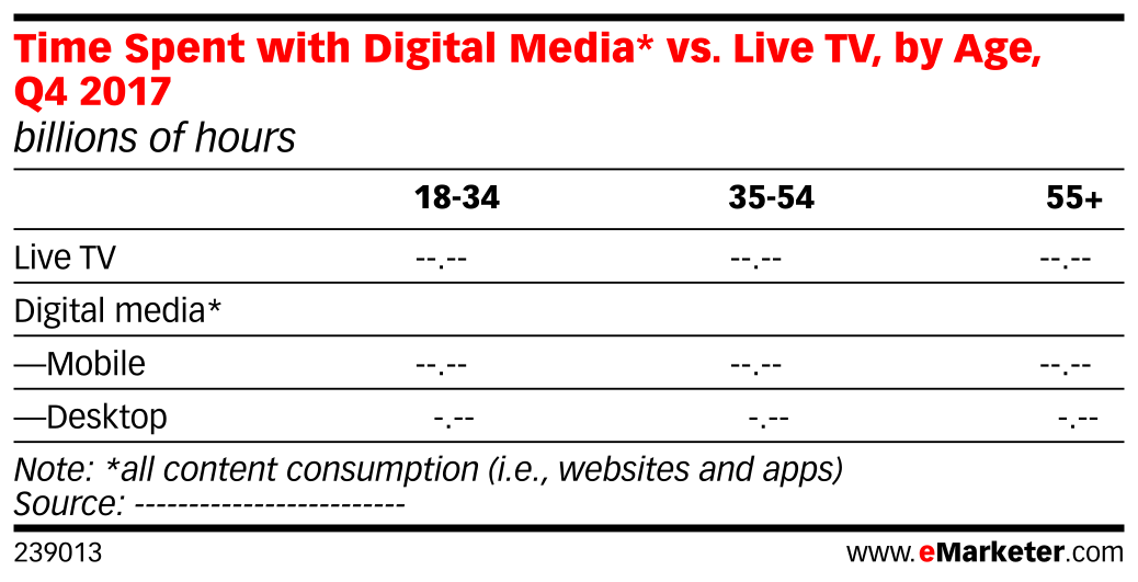 Time Spent with Digital Media* vs. Live TV, by Age, Q4 2017 (billions of hours)
