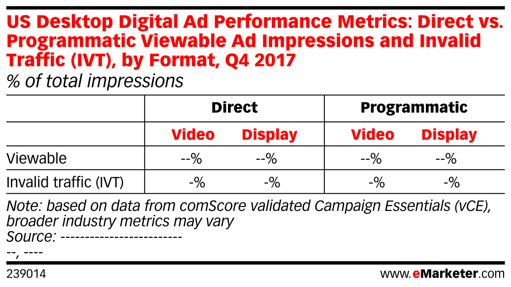 US Desktop Digital Ad Performance Metrics: Direct vs. Programmatic Viewable Ad Impressions and Invalid Traffic (IVT), by Format, Q4 2017 (% of total impressions)