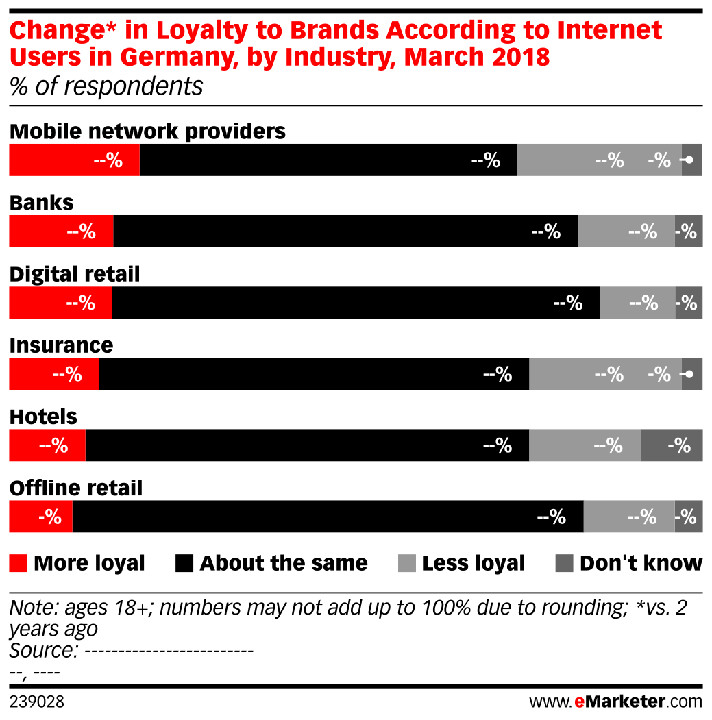 Change* in Loyalty to Brands According to Internet Users in Germany, by Industry, March 2018 (% of respondents)