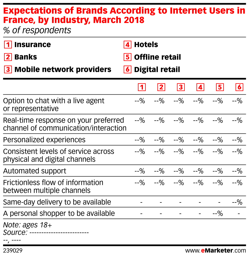 Expectations of Brands According to Internet Users in France, by Industry, March 2018 (% of respondents)