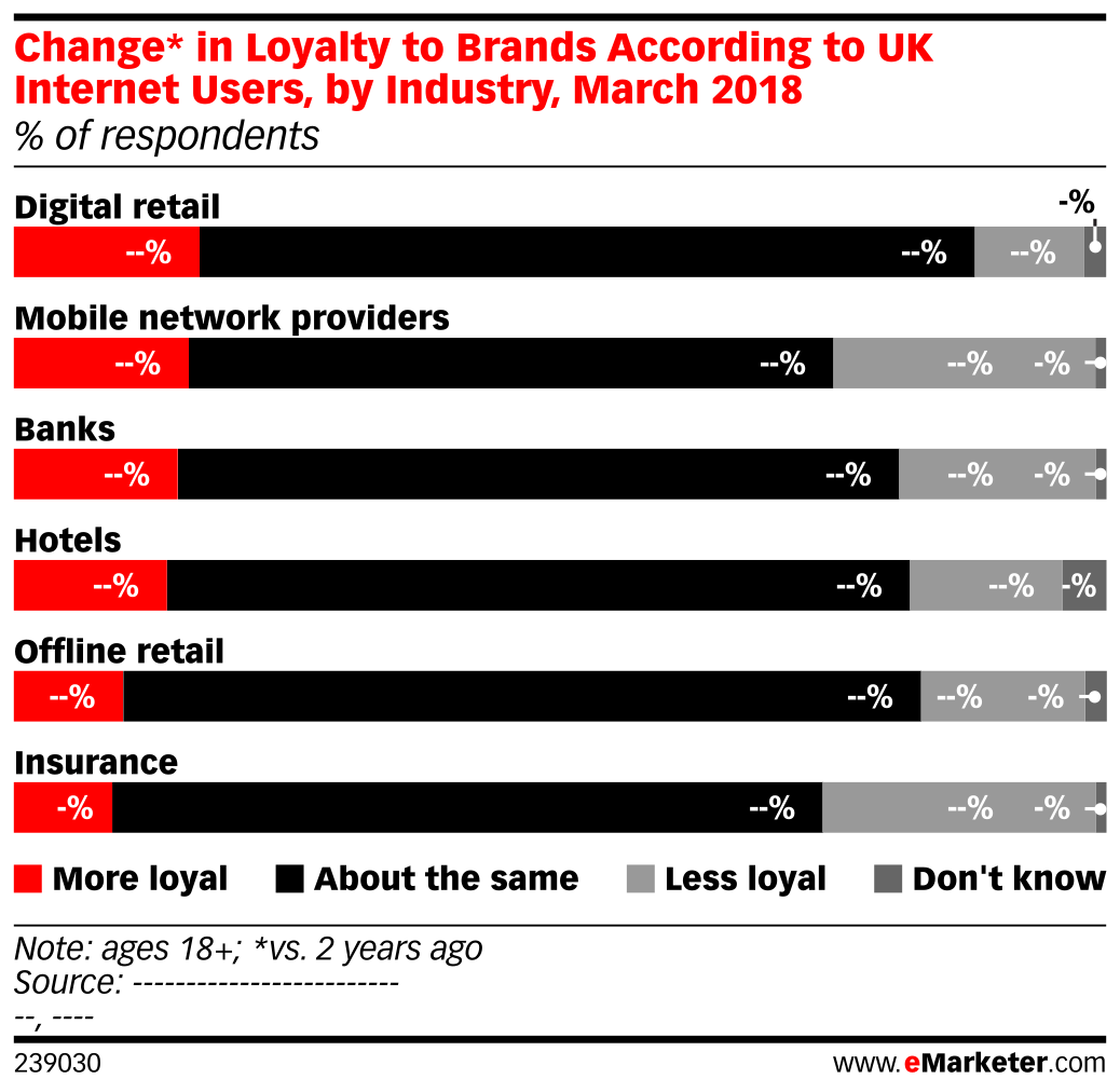 Change* in Loyalty to Brands According to UK Internet Users, by Industry, March 2018 (% of respondents)