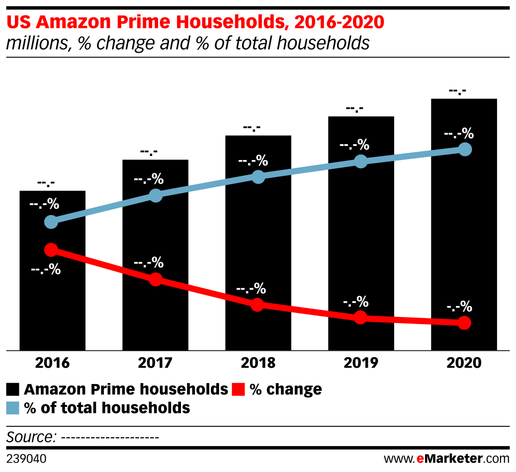 US Amazon Prime Households, 2016-2020 (millions, % change and % of total households)