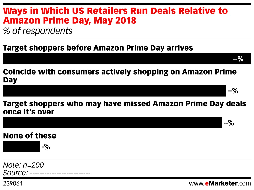 Ways in Which US Retailers Run Deals Relative to Amazon Prime Day, May 2018 (% of respondents)