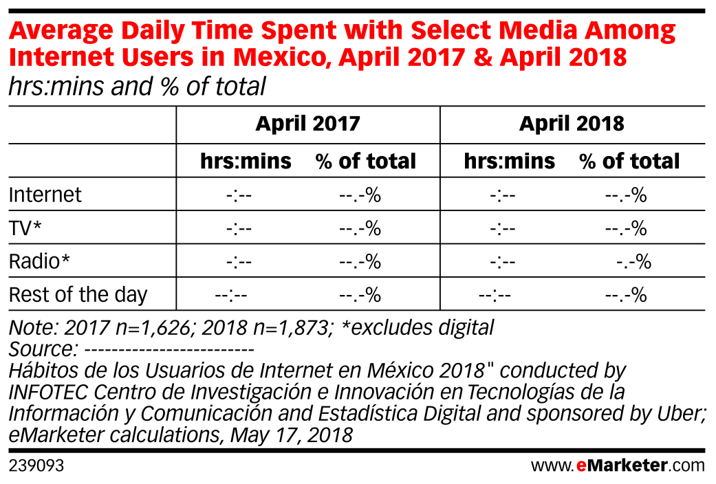 Average Daily Time Spent with Select Media Among Internet Users in Mexico, April 2017 & April 2018 (hrs:mins and % of total)