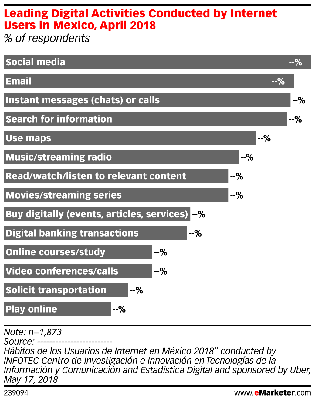 Leading Digital Activities Conducted by Internet Users in Mexico, April 2018 (% of respondents)