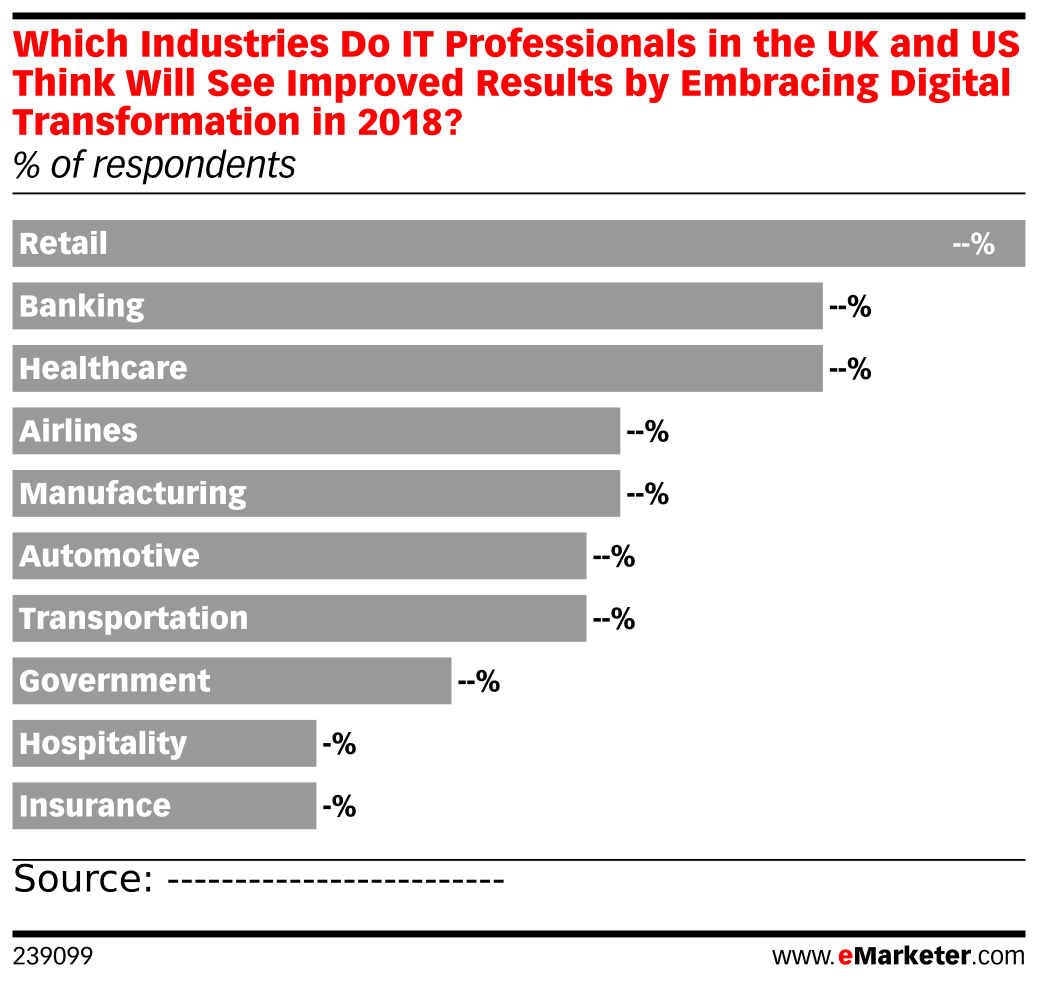 Which Industries Do IT Professionals in the UK and US Think Will See Improved Results by Embracing Digital Transformation in 2018? (% of respondents)