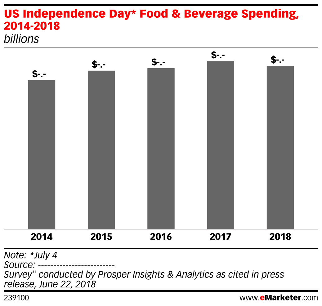 US Independence Day* Food & Beverage Spending, 2014-2018 (billions)
