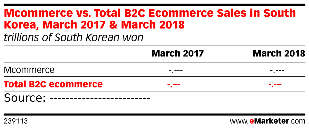 Mcommerce vs. Total B2C Ecommerce Sales in South Korea, March 2017 & March 2018 (trillions of South Korean won)