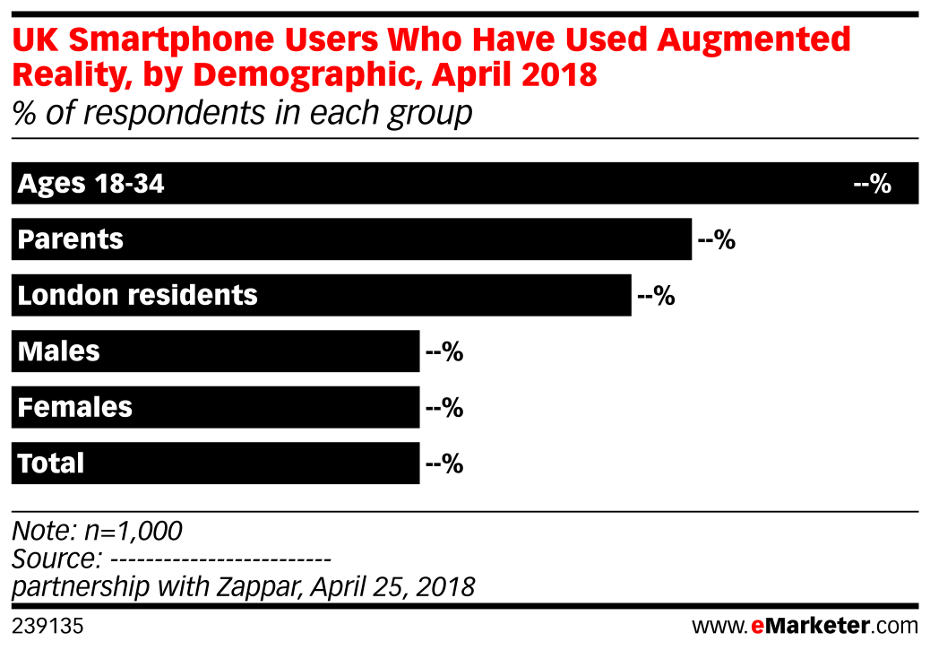 UK Smartphone Users Who Have Used Augmented Reality, by Demographic, April 2018 (% of respondents in each group)