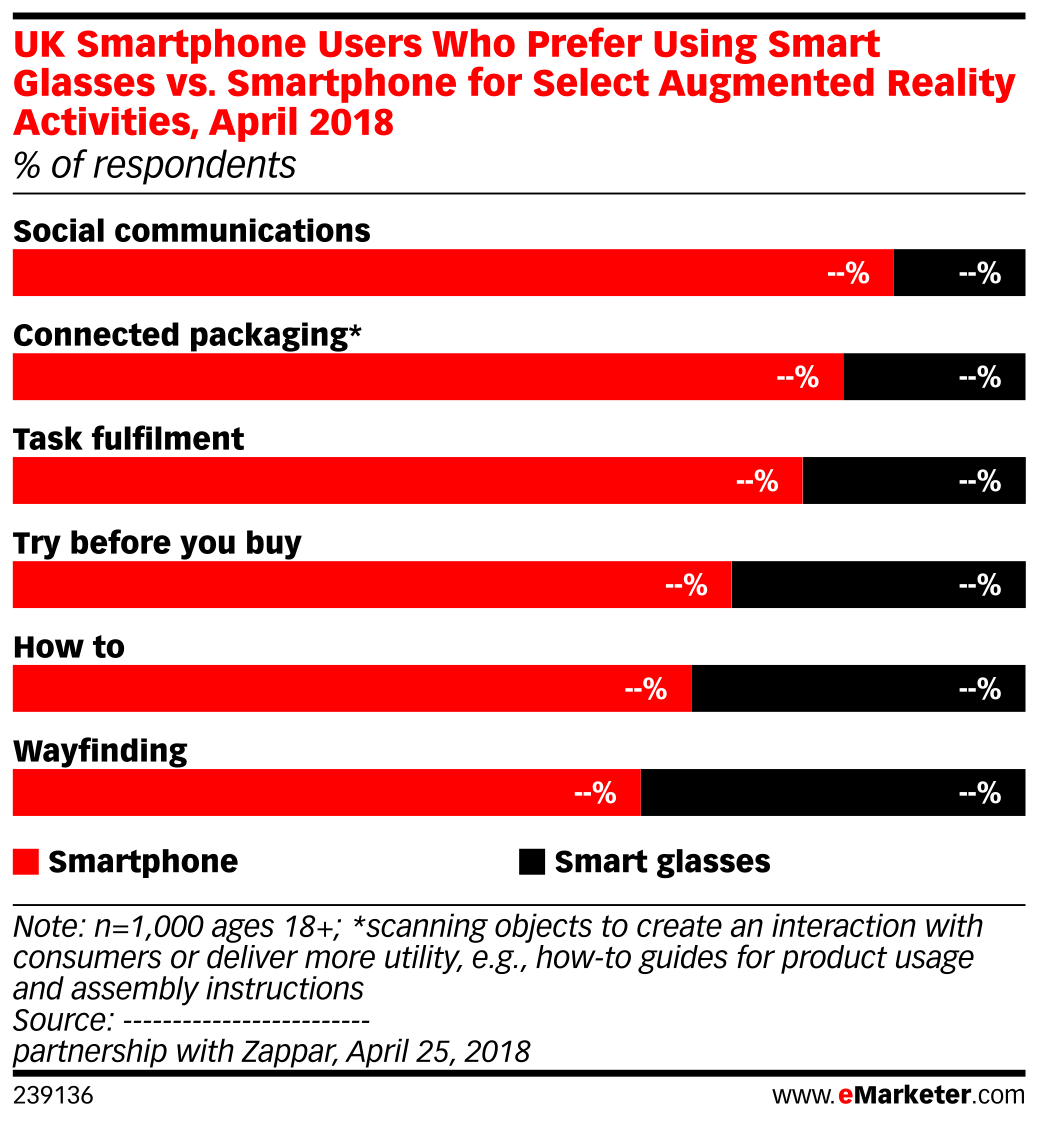 UK Smartphone Users Who Prefer Using Smart Glasses vs. Smartphone for Select Augmented Reality Activities, April 2018 (% of respondents)