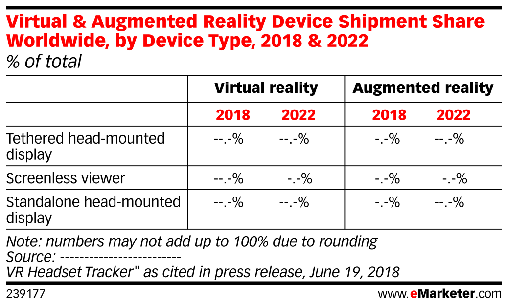 Virtual & Augmented Reality Device Shipment Share Worldwide, by Device Type, 2018 & 2022 (% of total)