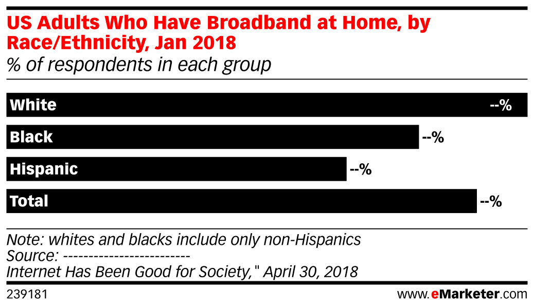 US Adults Who Have Broadband at Home, by Race/Ethnicity, Jan 2018 (% of respondents in each group)