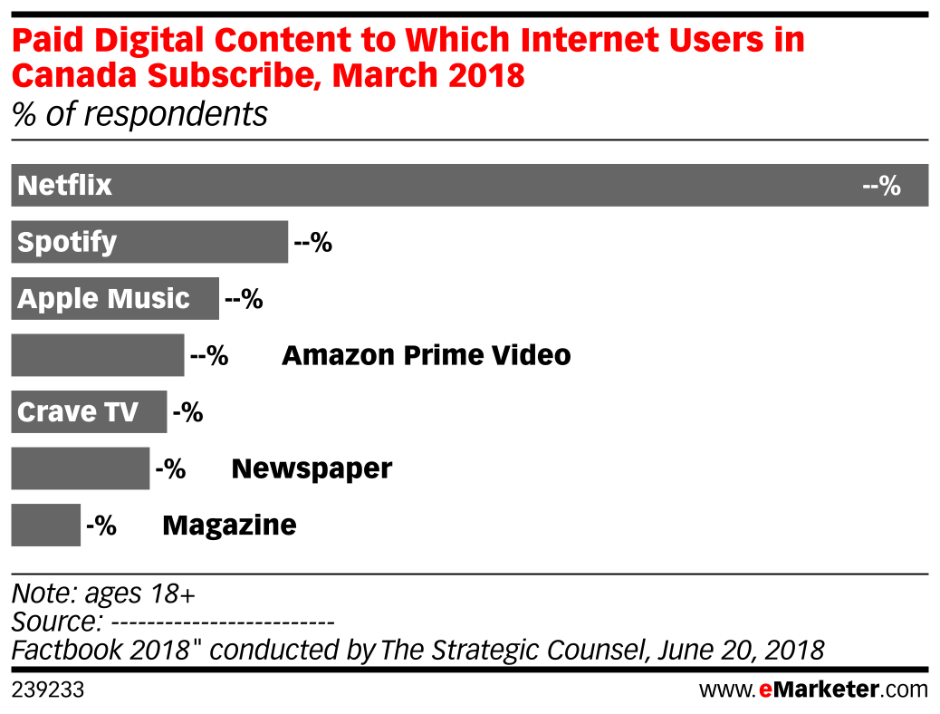 Paid Digital Content to Which Internet Users in Canada