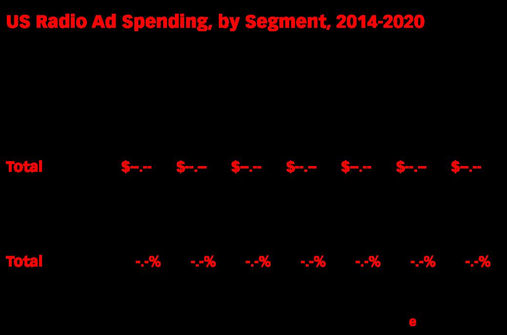 US Radio Ad Spending, by Segment, 2014-2020 (billions and % change)