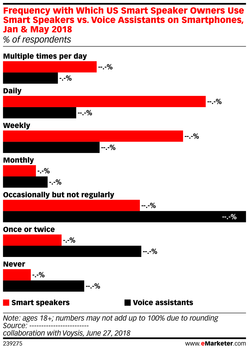 Frequency with Which US Smart Speaker Owners Use Smart Speakers vs. Voice Assistants on Smartphones, Jan & May 2018 (% of respondents)